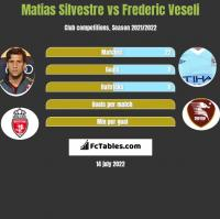 Matias Silvestre vs Frederic Veseli h2h player stats