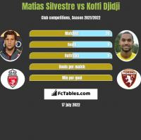 Matias Silvestre vs Koffi Djidji h2h player stats