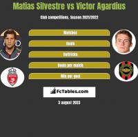 Matias Silvestre vs Victor Agardius h2h player stats