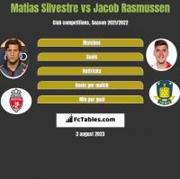 Matias Silvestre vs Jacob Rasmussen h2h player stats