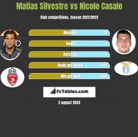 Matias Silvestre vs Nicolo Casale h2h player stats