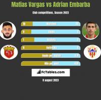 Matias Vargas vs Adrian Embarba h2h player stats