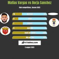 Matias Vargas vs Borja Sanchez h2h player stats