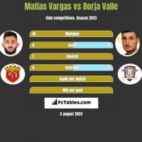 Matias Vargas vs Borja Valle h2h player stats