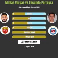 Matias Vargas vs Facundo Ferreyra h2h player stats