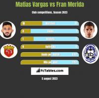 Matias Vargas vs Fran Merida h2h player stats