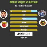 Matias Vargas vs Hernani h2h player stats