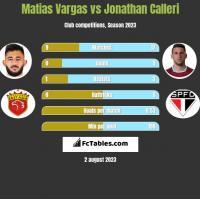 Matias Vargas vs Jonathan Calleri h2h player stats