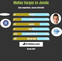 Matias Vargas vs Joselu h2h player stats