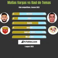 Matias Vargas vs Raul de Tomas h2h player stats