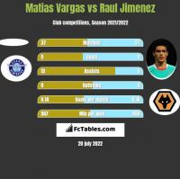 Matias Vargas vs Raul Jimenez h2h player stats