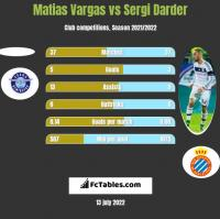Matias Vargas vs Sergi Darder h2h player stats