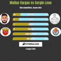 Matias Vargas vs Sergio Leon h2h player stats