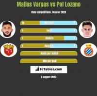 Matias Vargas vs Pol Lozano h2h player stats