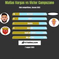 Matias Vargas vs Victor Campuzano h2h player stats