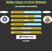 Matias Vargas vs Oscar Melendo h2h player stats