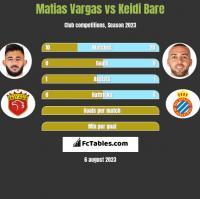 Matias Vargas vs Keidi Bare h2h player stats