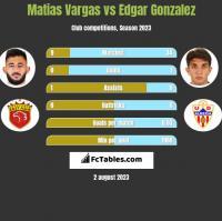 Matias Vargas vs Edgar Gonzalez h2h player stats