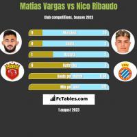 Matias Vargas vs Nico Ribaudo h2h player stats
