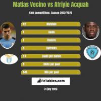 Matias Vecino vs Afriyie Acquah h2h player stats