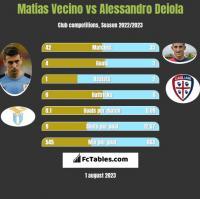 Matias Vecino vs Alessandro Deiola h2h player stats