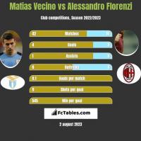 Matias Vecino vs Alessandro Florenzi h2h player stats