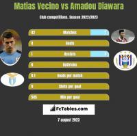 Matias Vecino vs Amadou Diawara h2h player stats
