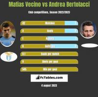 Matias Vecino vs Andrea Bertolacci h2h player stats
