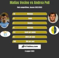 Matias Vecino vs Andrea Poli h2h player stats