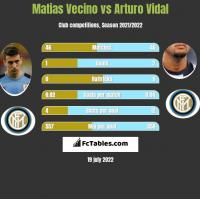 Matias Vecino vs Arturo Vidal h2h player stats