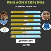 Matias Vecino vs Ashley Young h2h player stats