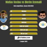 Matias Vecino vs Blerim Dzemaili h2h player stats