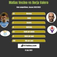 Matias Vecino vs Borja Valero h2h player stats