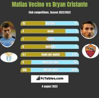 Matias Vecino vs Bryan Cristante h2h player stats