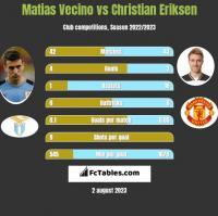 Matias Vecino vs Christian Eriksen h2h player stats