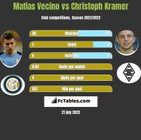 Matias Vecino vs Christoph Kramer h2h player stats