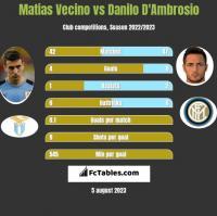 Matias Vecino vs Danilo D'Ambrosio h2h player stats
