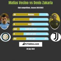 Matias Vecino vs Denis Zakaria h2h player stats