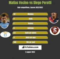 Matias Vecino vs Diego Perotti h2h player stats