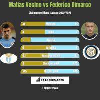 Matias Vecino vs Federico Dimarco h2h player stats