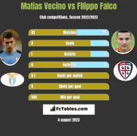 Matias Vecino vs Filippo Falco h2h player stats