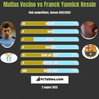 Matias Vecino vs Franck Yannick Kessie h2h player stats