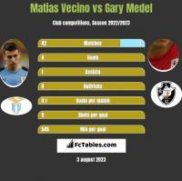 Matias Vecino vs Gary Medel h2h player stats