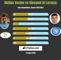 Matias Vecino vs Giovanni Di Lorenzo h2h player stats