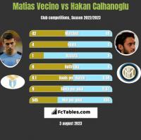 Matias Vecino vs Hakan Calhanoglu h2h player stats