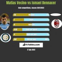 Matias Vecino vs Ismael Bennacer h2h player stats