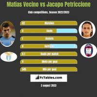 Matias Vecino vs Jacopo Petriccione h2h player stats