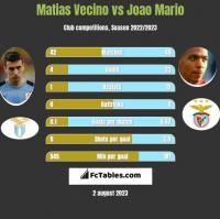 Matias Vecino vs Joao Mario h2h player stats