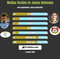 Matias Vecino vs Jonas Hofmann h2h player stats