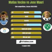 Matias Vecino vs Jose Mauri h2h player stats